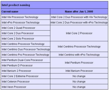 Intel Product Naming